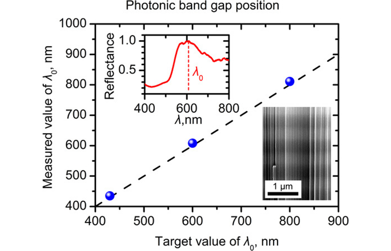 Precise control of band gap position of photonic crystals based on anodic titania