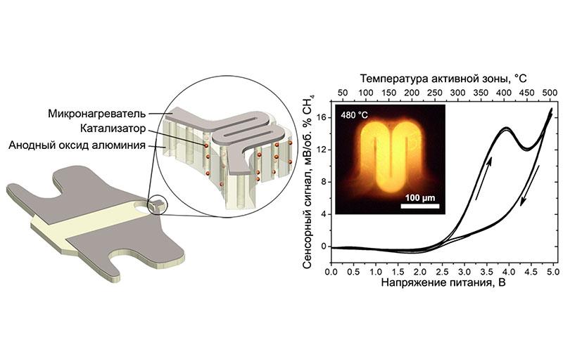 Гистерезис сенсорного сигнала планарных термокаталитических сенсоров на основе анодного оксида алюминия