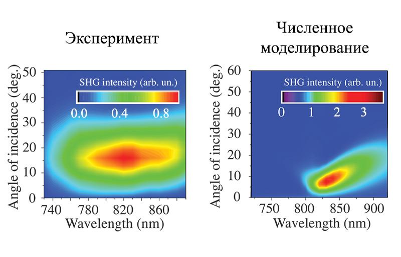 Генерация второй гармоники в гиперболических метаматериалах на основе массива золотых наностержней