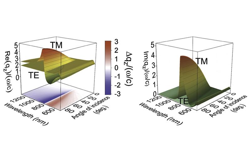 Двулучепреломление в гиперболических метаматериалах на основе массива золотых наностержней