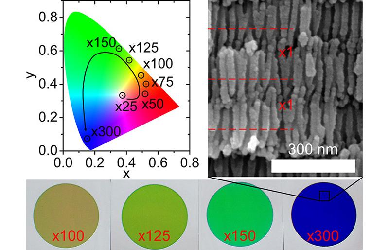 Установлено оптимальное количество периодов в структуре фотонного кристалла на основе анодного оксида алюминия