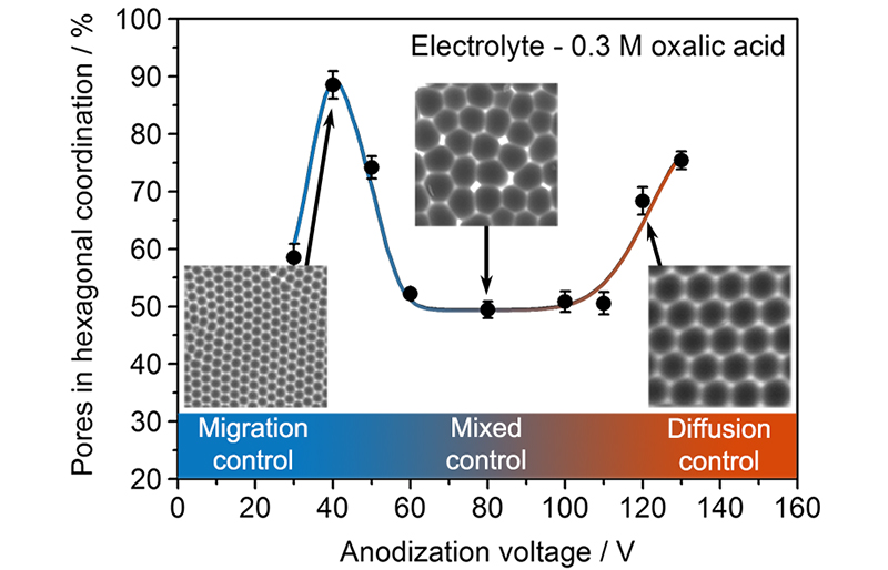 The reason why the ordering of porous anodic aluminum oxide structure occurs only in narrow voltage ranges is found