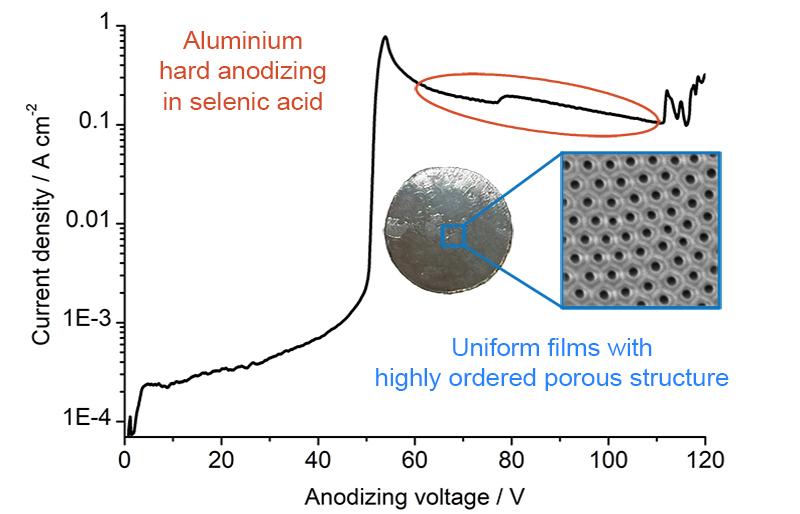 Новый режим упорядочения структуры пористых плёнок анодного оксида алюминия