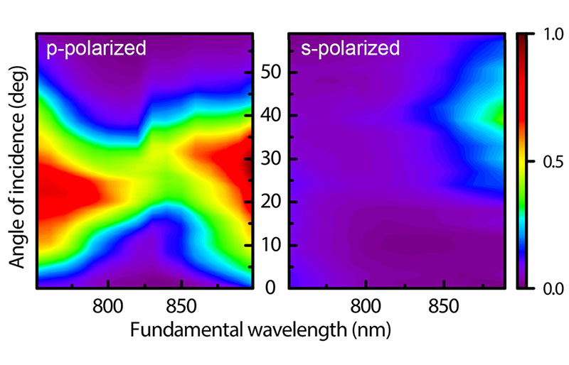 Phase-matched optical second harmonic generation