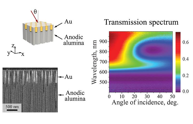 Гиперболические метаматериалы на основе массивов золотых наностержней в матрице анодного оксида алюминия