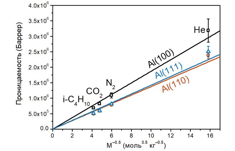 Новый подход к увеличению проницаемости мембран на основе анодного оксида алюминия