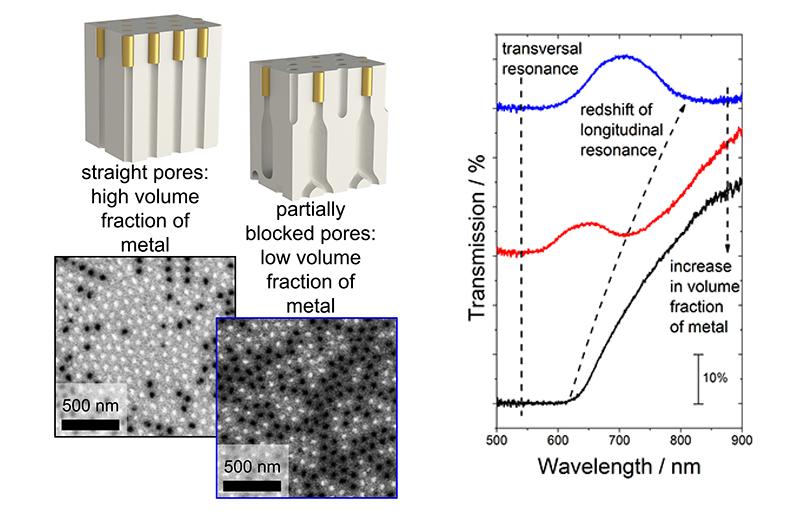 Управление оптическими свойствами гиперболических метаматериалов c помощью контролируемого изменения объемной доли металла