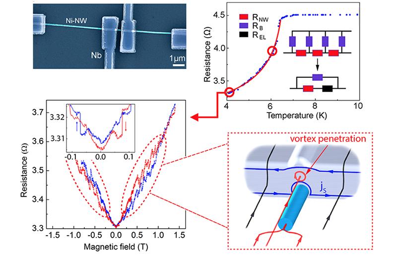 Аномальное магнетосопротивление гибридной системы Ni нанонить/Nb
