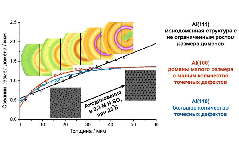 Кинетика упорядочения системы пор при анодировании монокристаллов алюминия